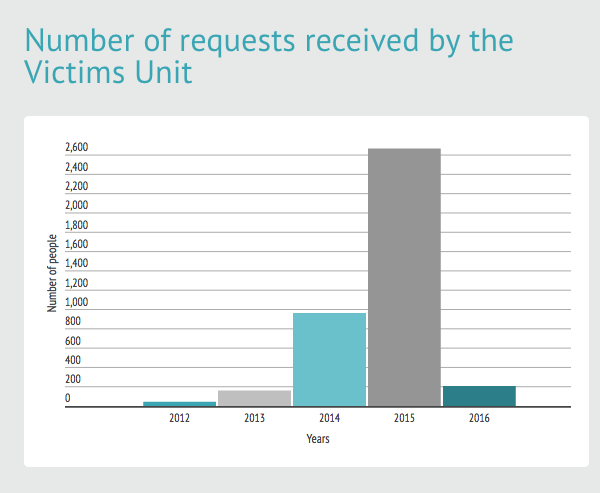 Data on Victims in Exile. Source: Unique Victims Register
